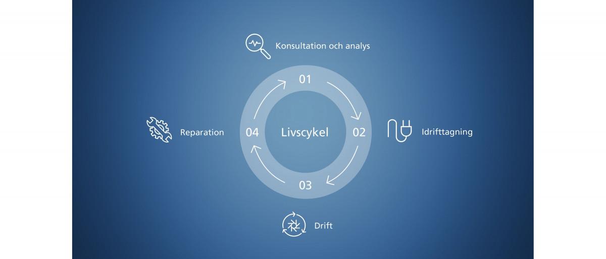 Ritning över faserna i produktens livscykel