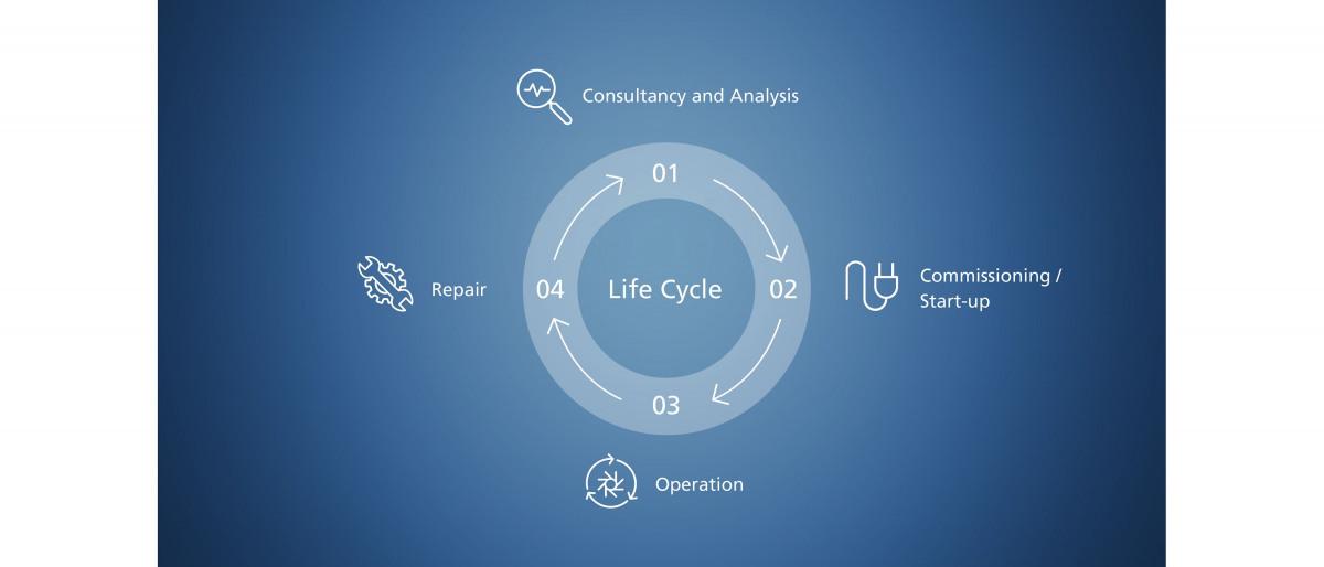 Afbeelding van de fasen van de levenscyclus van het product – advies en analyse, inbedrijfname, bedrijf en reparatie