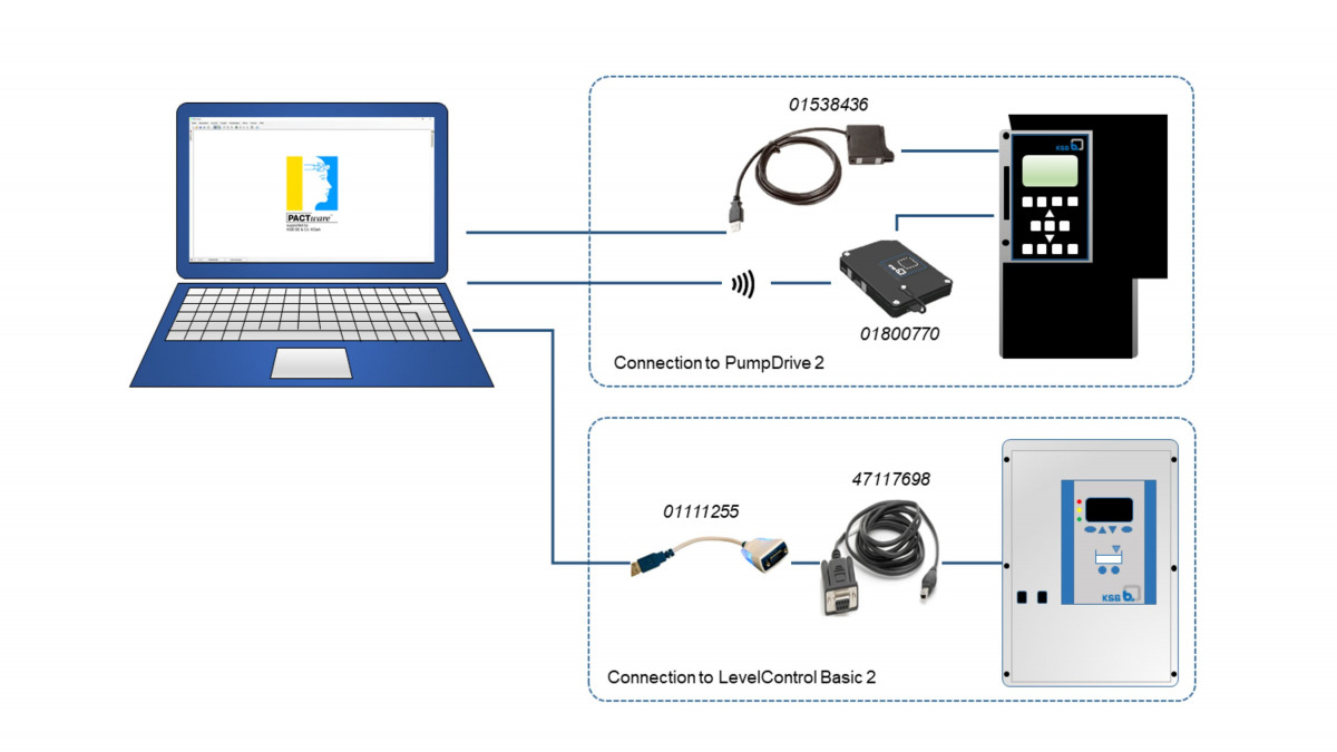 Kaaviokuva tietokoneen/tabletin ja KSB-laitteen välisestä kytkennästä.