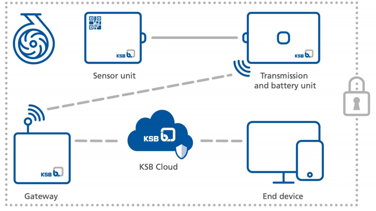 Schematic diagram of the KSB Guard data flow