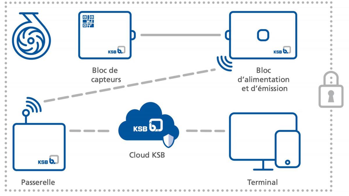 Schéma du flux de données de KSB Guard