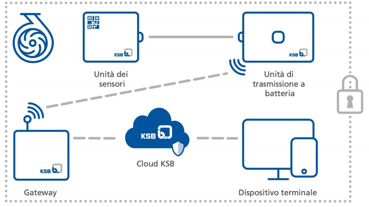 Struttura schematica del flusso di dati KSB Guard