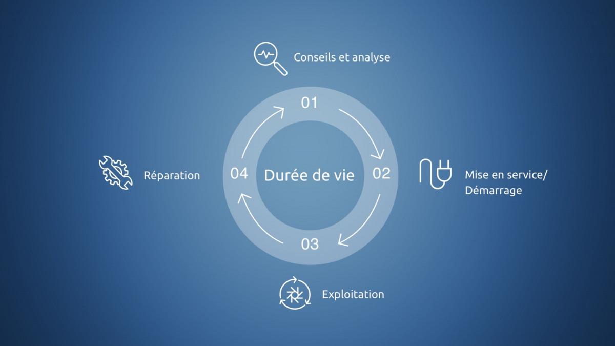 Représentation des phases du cycle de vie du produit - Conseil et analyse, mise en service, exploitation et réparation