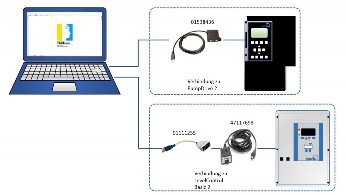 Schemadarstellung der Verbindung zwischen PC/Tablet und KSB-Gerät.