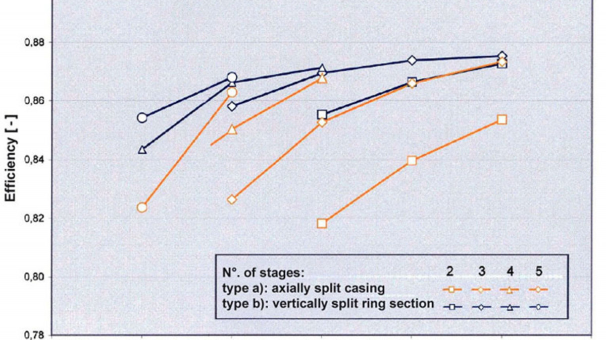 Total Efficiency of Multi-stage, Single Entry High Pressure Pumps
