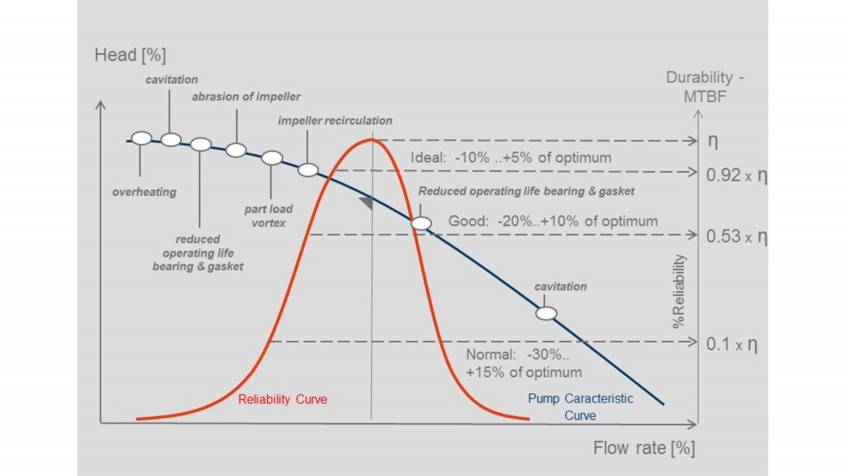 The relationship between pump reliability and operating conditions