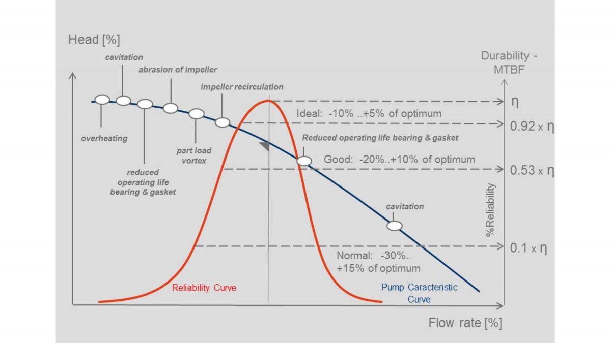 Rapport entre la fiabilité de la pompe et les conditions de service