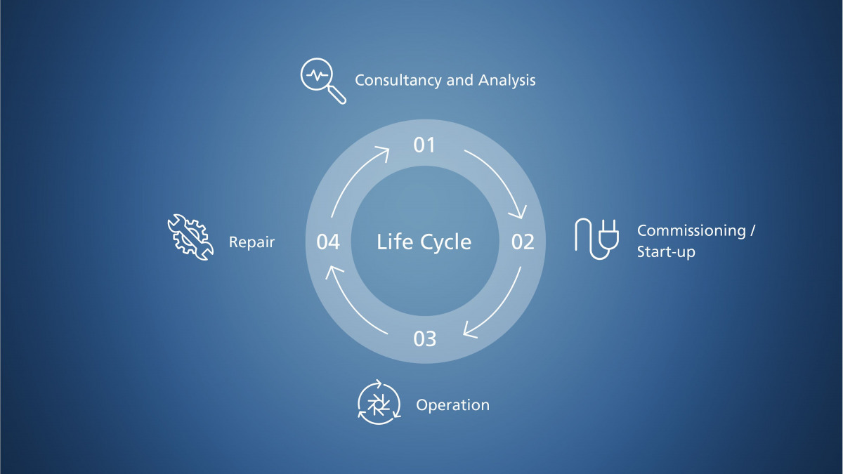 Illustration of the phases of a product life cycle: Consultation and analysis, commissioning, operation and repair