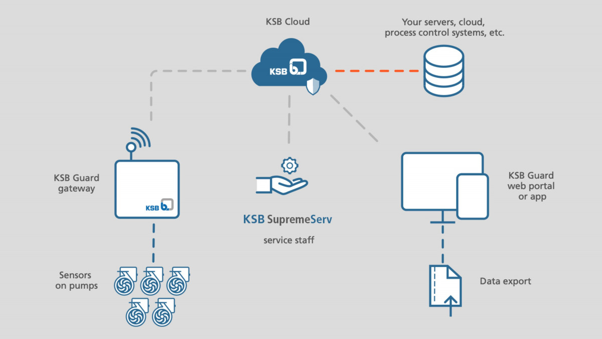 Schematic diagram of the data flow from the pumps to the KSB Cloud through to your system