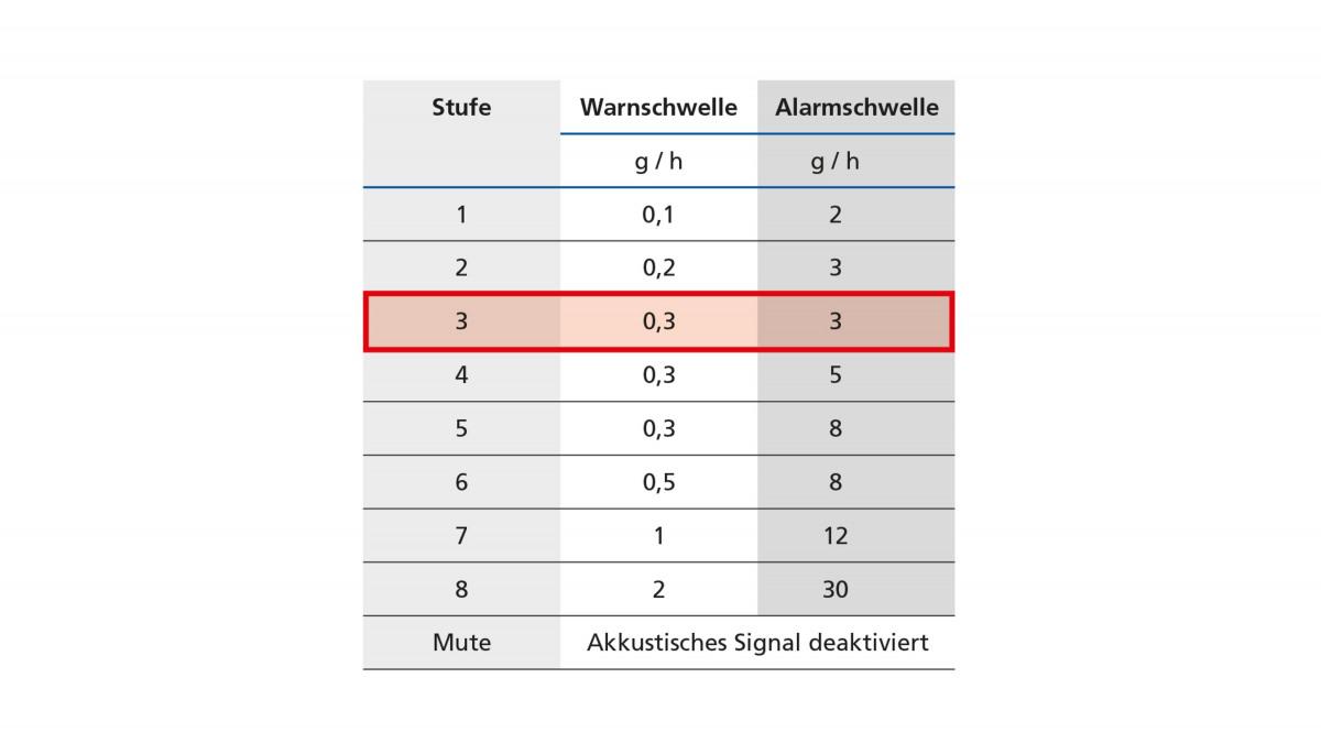 Darstellung der möglichen Warn- und Alarmstufen von 1 bis 8 beim KSB Leckagesensor.
