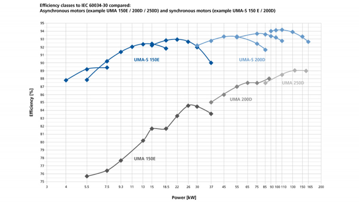 UMA-S submersible motor – Comparison of efficiency classes