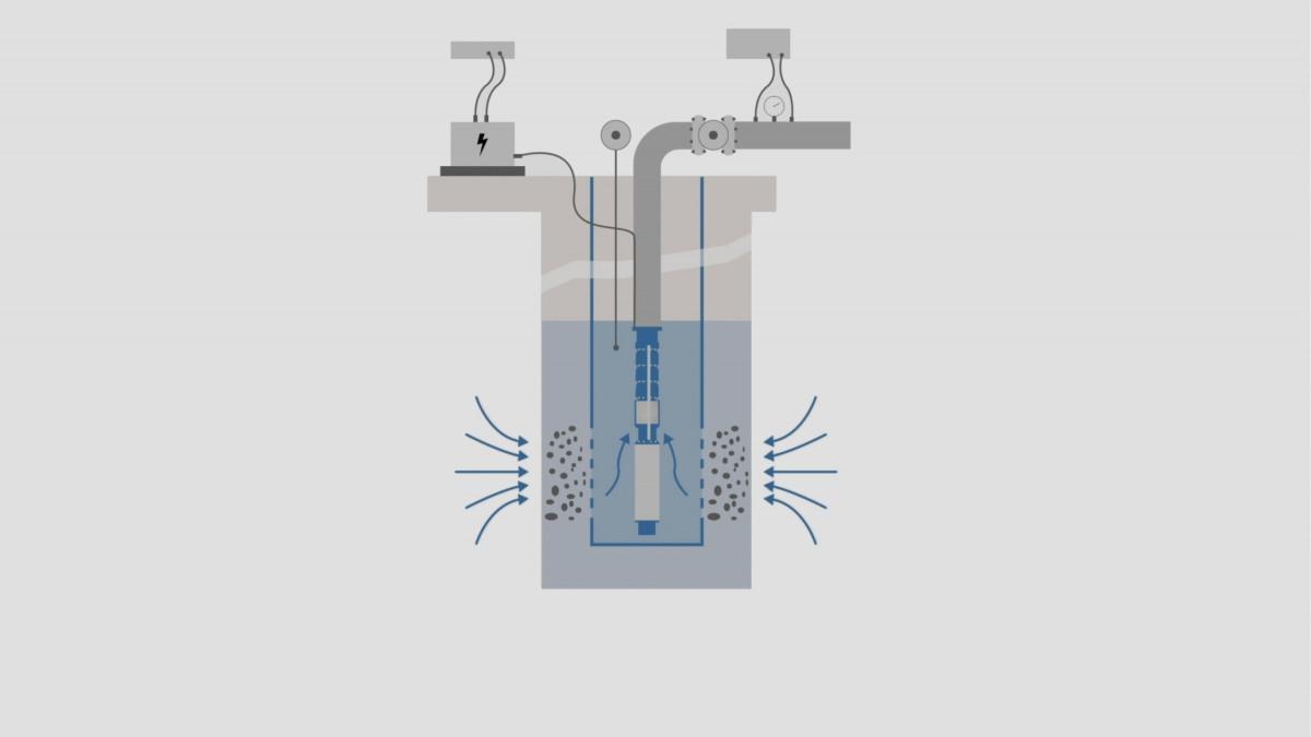 Well pump measurement