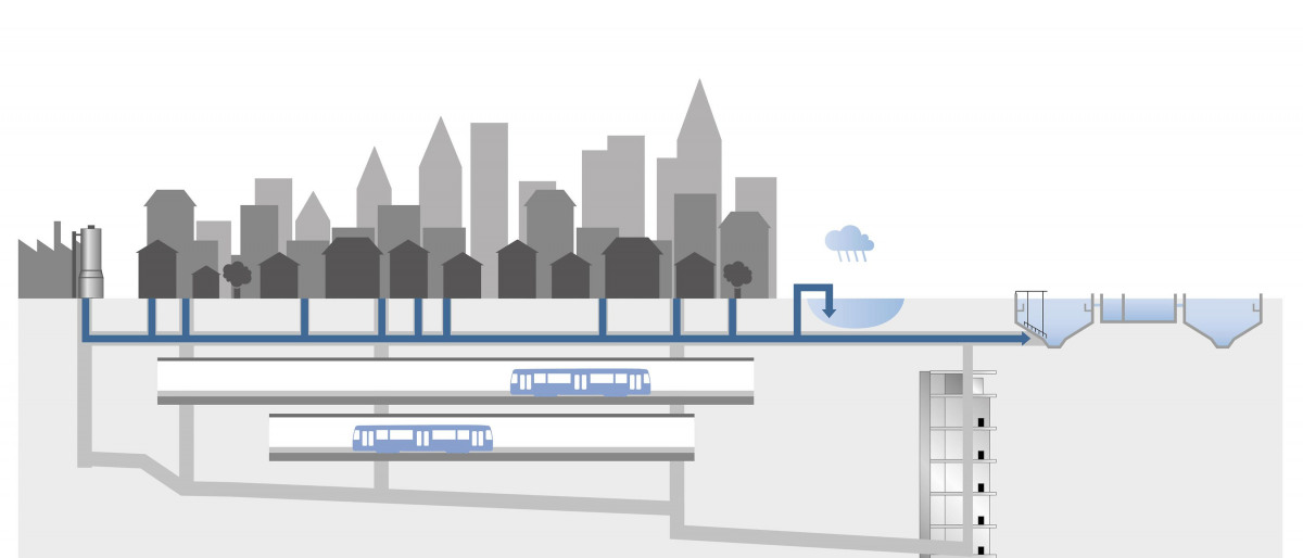 Diagram: the principle of draining combined sewers into deep tunnels below large cities