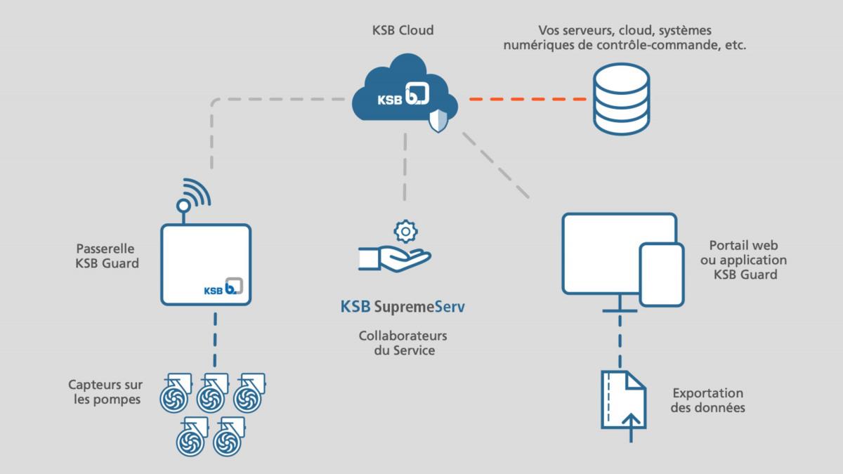 Schéma du flux des données entre les pompes et votre système passant par le cloud.