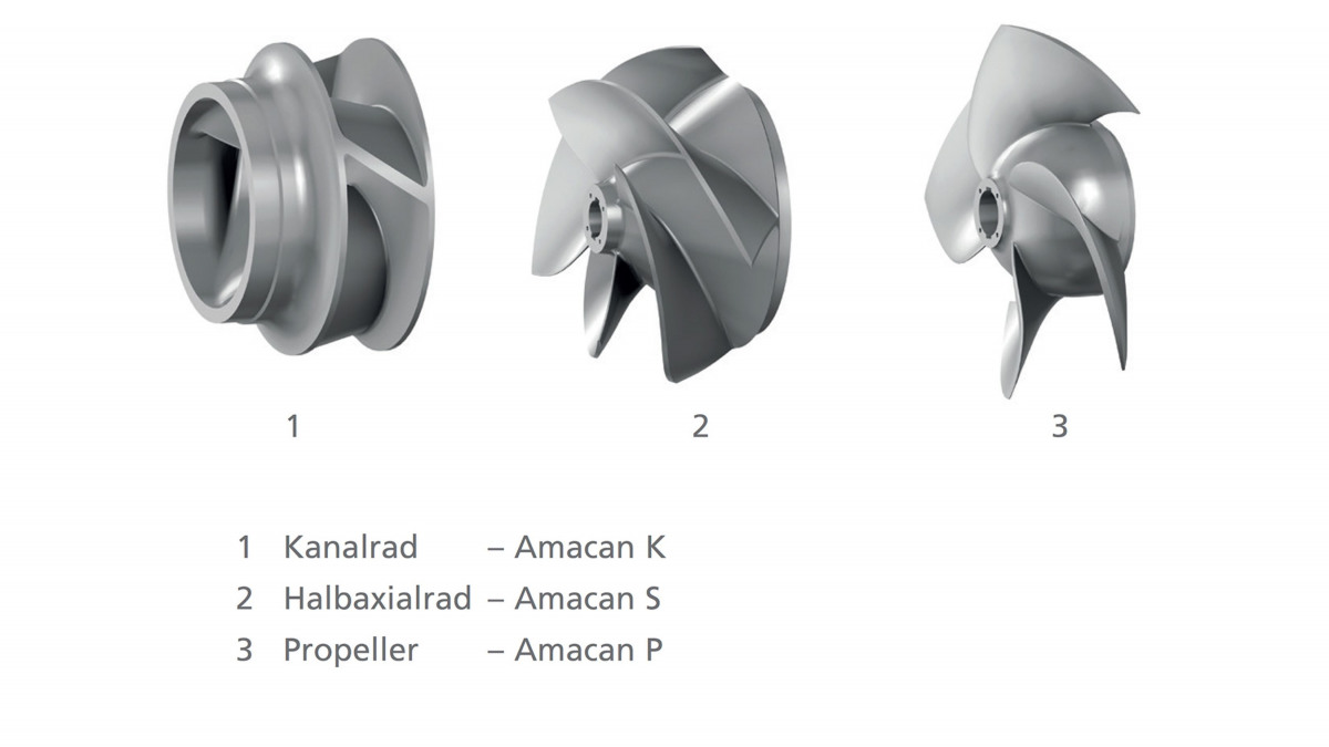 Schematic drawings of the impeller types of the Amacan type series