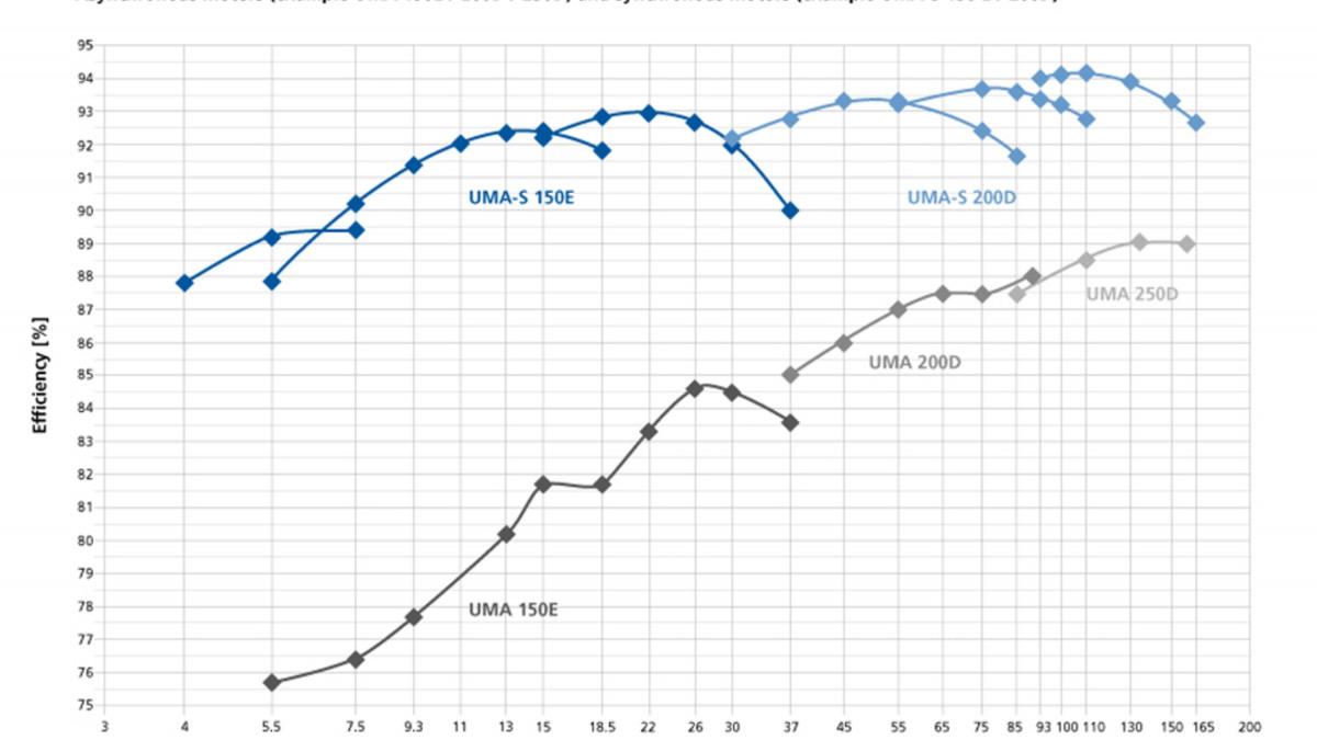 UMA-S dränkbar motor – verkningsgradsklasser i jämförelse