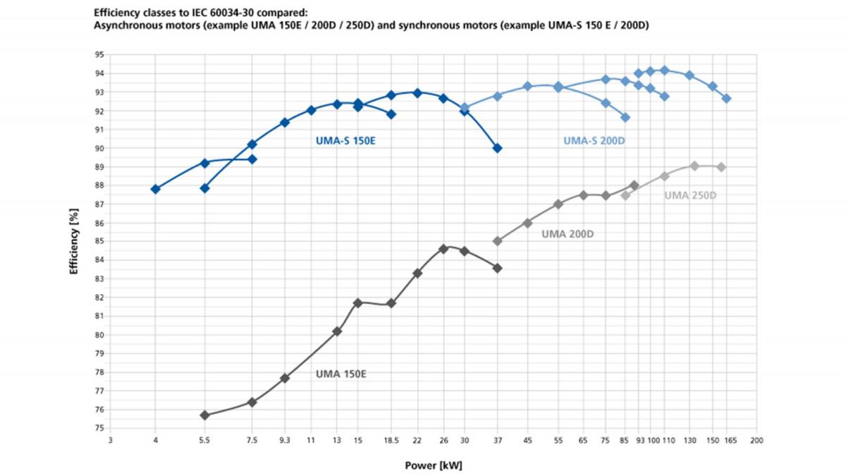 Moteur submersible UMA-S – Comparaison des classes de rendement