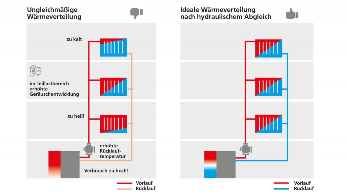 Wärmeverteilung vor und nach dem hydraulischen Abgleich.