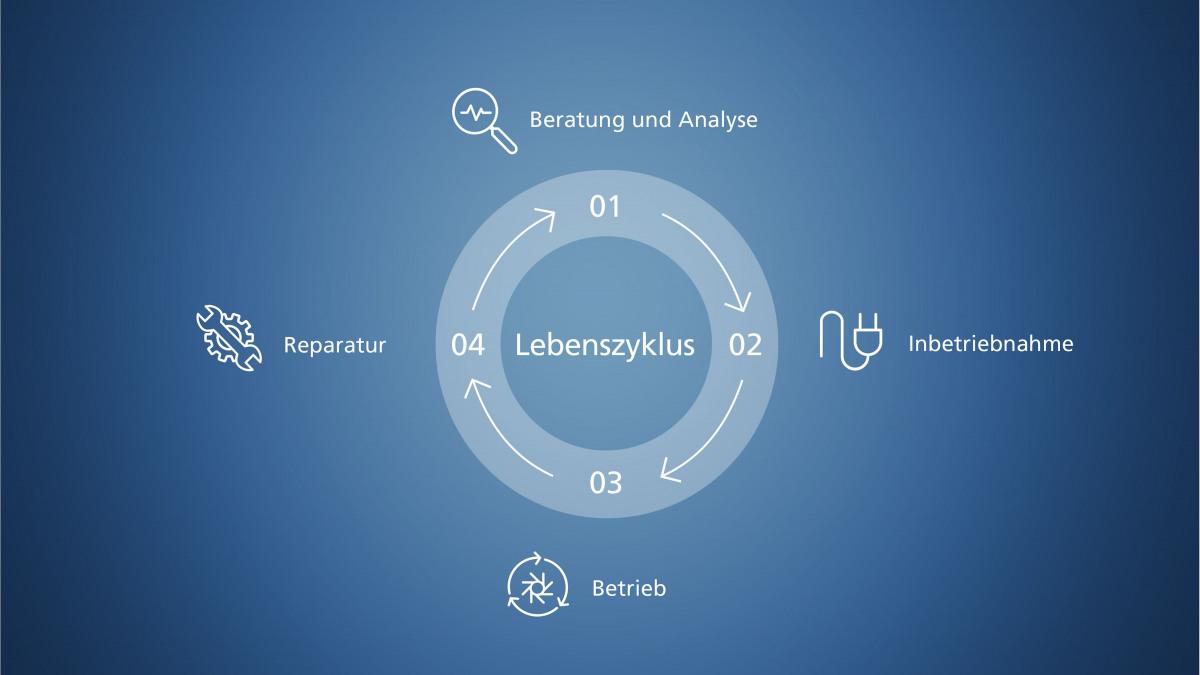 Darstellung der Phasen des Produktlebenszyklus – Beratung und Analyse, Inbetriebnahme, Betrieb und Reparatur