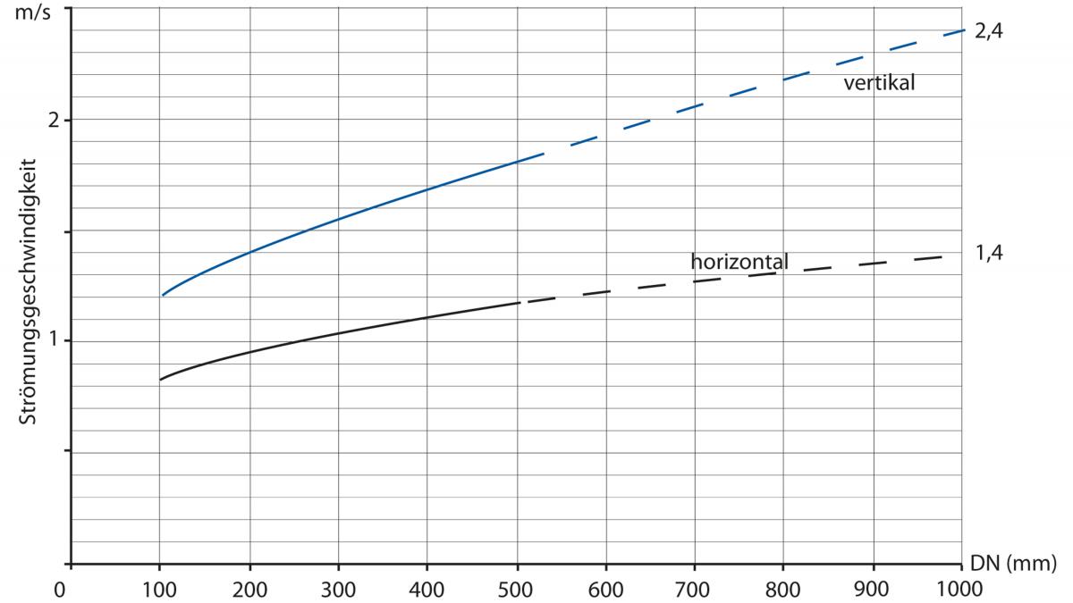 Graphik Mindestströmungsgeschwindigkeiten
