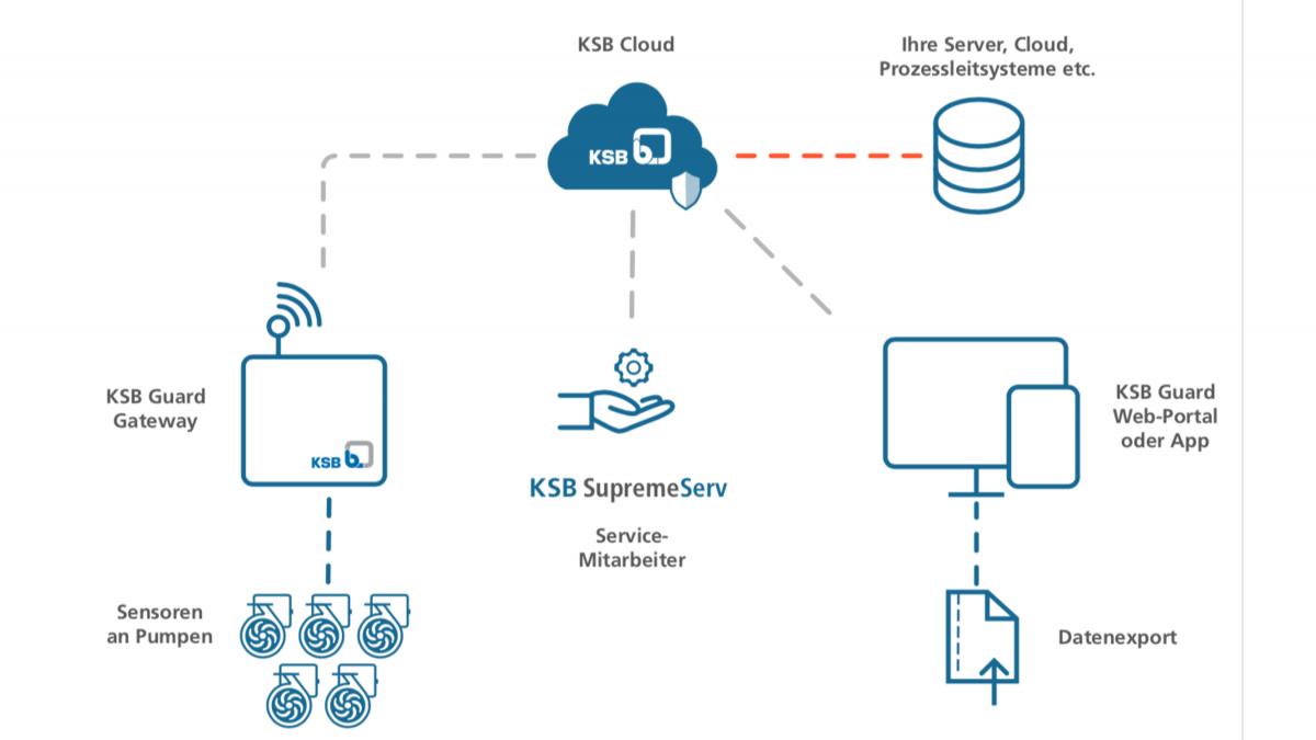 Schemazeichnung des Datenflusses – von den Sensoren bis zum Datenexport