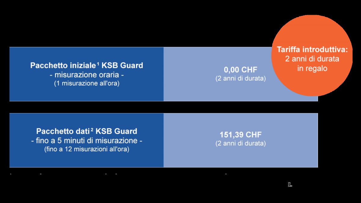 Pacchetto tariffario iniziale KSB Guard e pacchetto dati KSB Guard