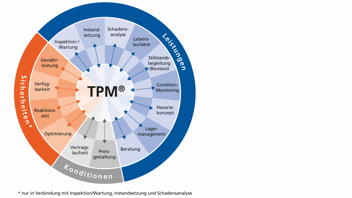 Grafische Darstellung der Total Pump Management-Bausteine