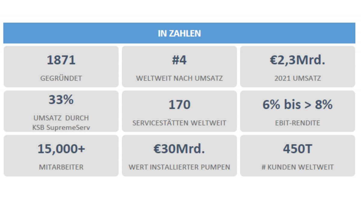 KSB in Zahlen