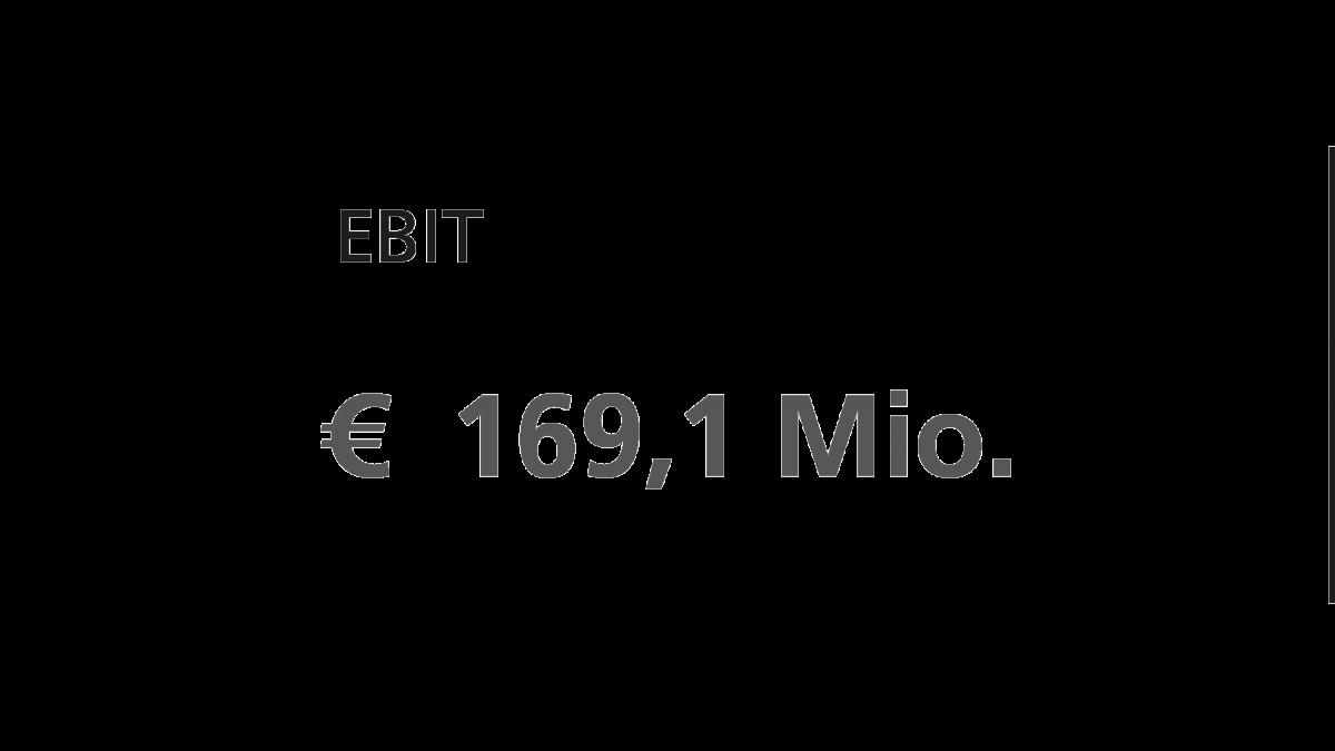 Ebit 2020 der KSB-Gruppe