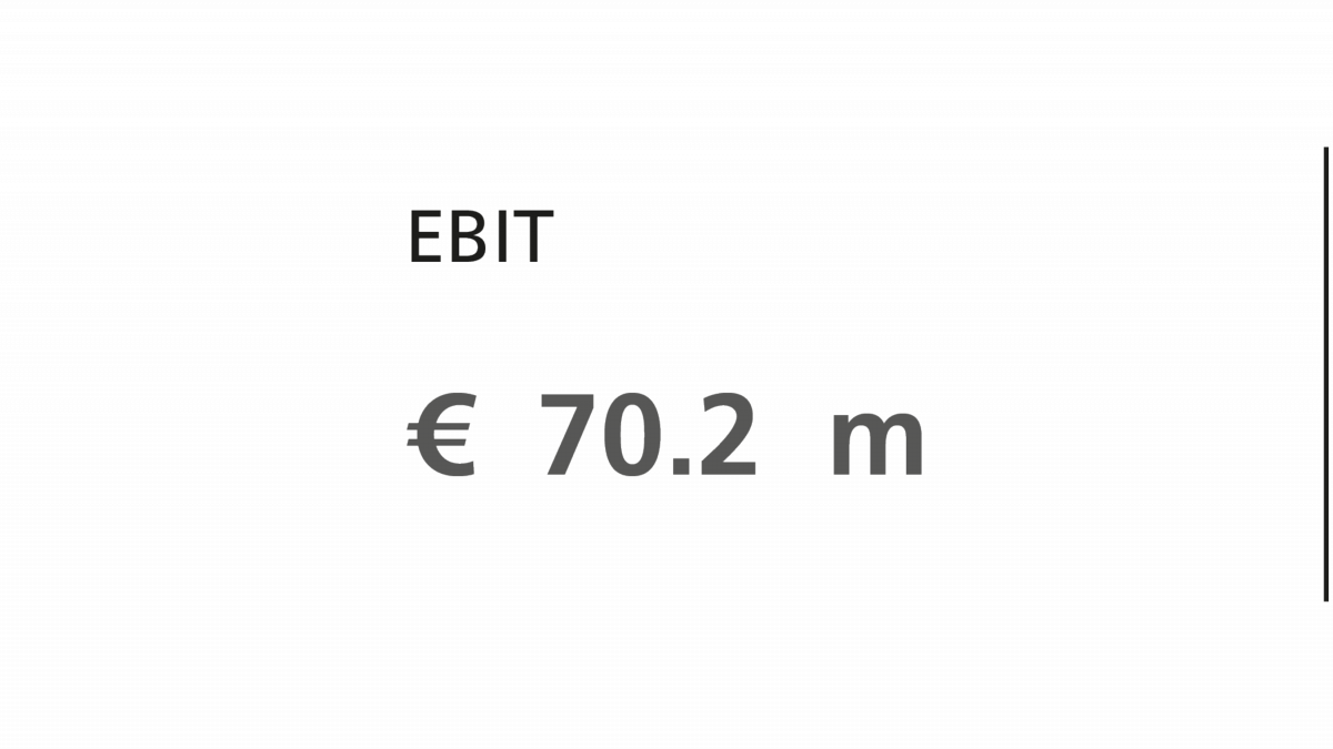 KSB Group EBIT 2020