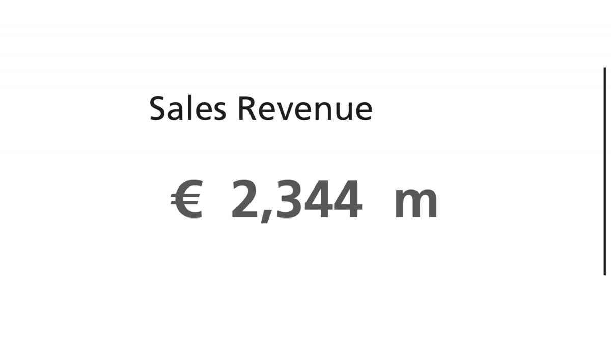 KSB Group sales revenue 2020