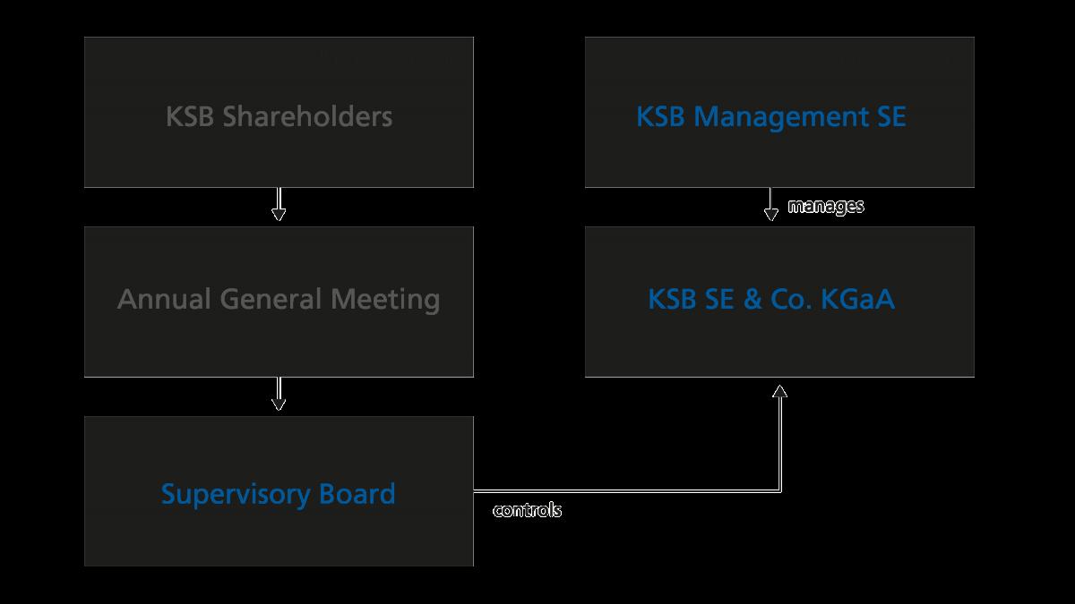 KSB's organisational structure