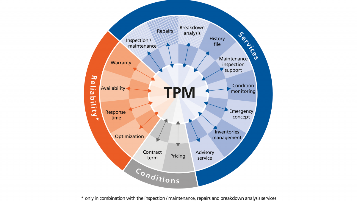 Graphical depiction of the Total Pump Management modules