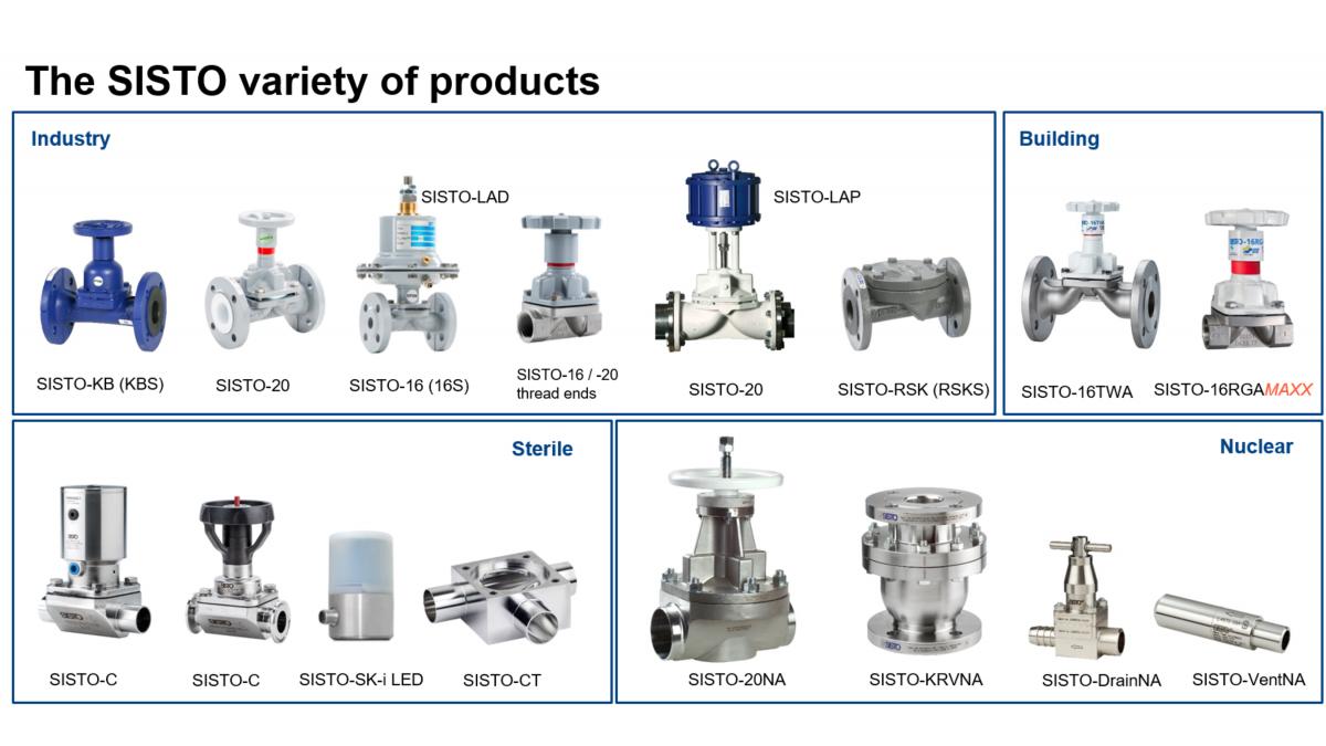 Diaphragm valves for any application